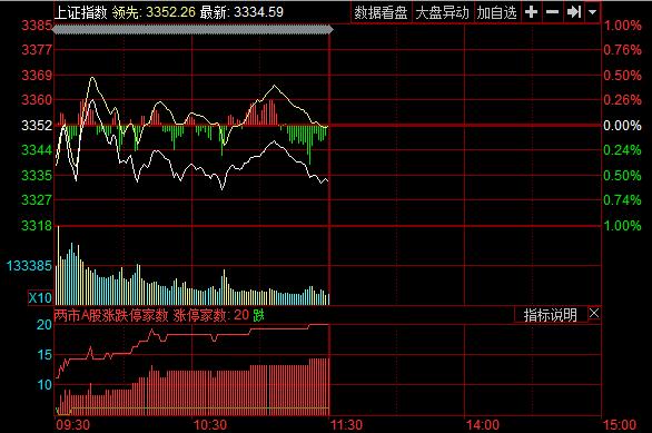 午盘:低位震荡沪指跌0.59% 4G5G板块领涨