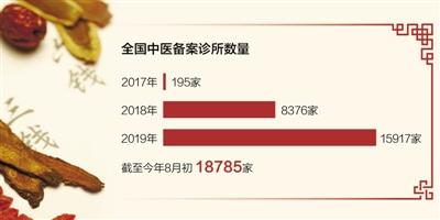 截至8月初,全国中医备案诊所近1.9万家